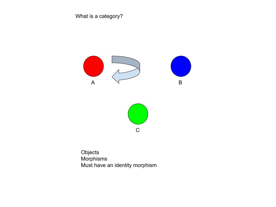 Category theory diagram